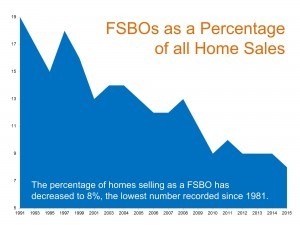 FSBO as A Percentage Of all homes Sales
